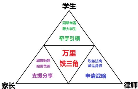 万里铁三角